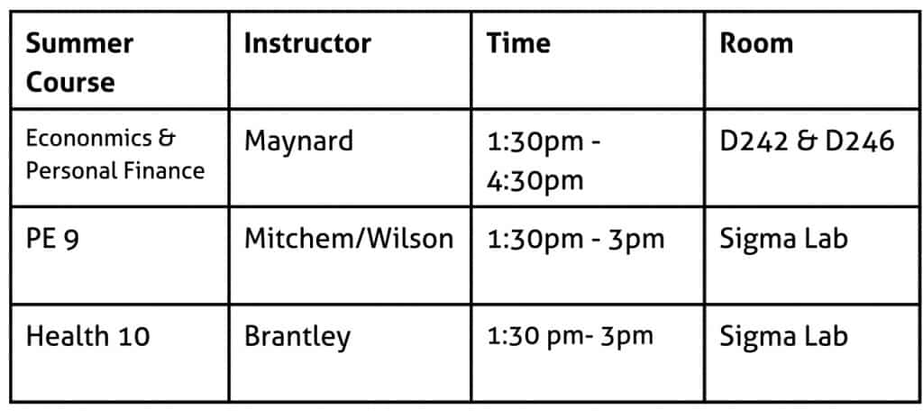 Econonmics & Personal Finance, Maynard, 1:30pm - 4:30pm, Room D242 & D246, PE9, Mitchem/Wilson, 1:30pm - 3pm, Sigma Lab, Health 10, Brantley, 1:30 pm- 3pm, Sigma Lab