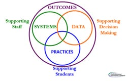 Virginia Tiered System of Supports Graphic Showing the Relationship Between Systems, Data, and Practices