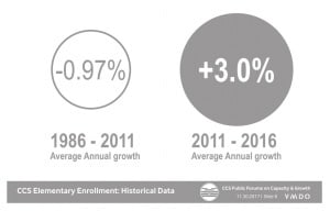 Graphic showing enrollment growth from 1986-2011 and 2011-2018