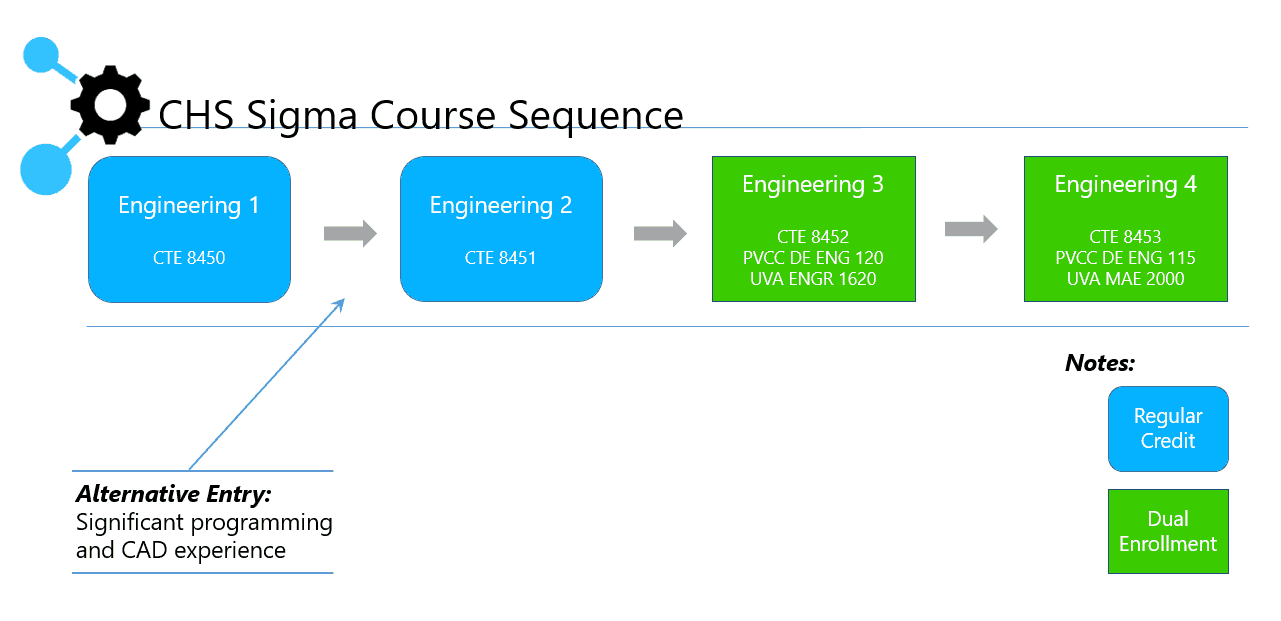 Course sequence graphic for Sigma Lab engineering courses.