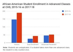 Chart showing increases in African-American enrollment in advanced classes at CHS from 2016 to 2018. For information, call 245-2962.