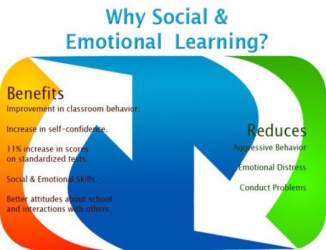 graphic with arrows showing a list of the benefits o social-emotional learning (ranging from more self-awareness to higher test scores to fewer behavioral problems)