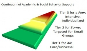 Three tiers of support. Tier 1 supports for everyone. Tier 2 supports for some (such as small groups). Tier 3 supports for a few (1:1).