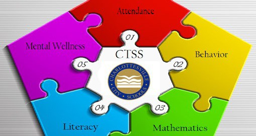 Five areas of concentration for Charlottesville Tiered Systems of Supports: 1) Attendance, 2) Behavior, 3) Math, 4) Literacy, 5) Mental Wellness