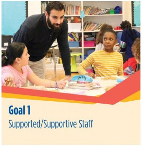 Equity Goal 1: Supported/supportive staff. Image shows teacher with 2 students working at table.