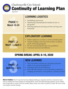 Charlottesville City Schools Continuity of Learning Plan SPRING BREAK: APRIL 6-10, 2020 PHASE 2: March 23-April 3 PHASE 3: April 13-June 3 1 • Establishing meal service • Distributing Chromebooks for families of 2nd- to 6th-graders • Planning exploratory learning activities and long-term framework • Online exploratory activities or review modules posted • Teachers making connections with students via phone, email, and learning programs • No new material presented (per state guidelines) • Continued meal and tech deliveries • New curriculum covering core curriculum presented online or via printed materials (K-1) • Continued meal and tech deliveries • Note: We will continue to revise this plan to respond to changing circumstances, state guidance, and best practices. 2 Note to Families: Our IT team has been busy helping families get computers and solve connectivity issues, and our teachers have been reaching out through phone, email, and online learning programs. If your student has not been able to connect with your teacher, please contact your school via phone or email. We want to help your student continue learning. 3 PHASE 1: March 16-20 LEARNING LOGISTICS EXPLORATORY LEARNING NEW LEARNING April 2020