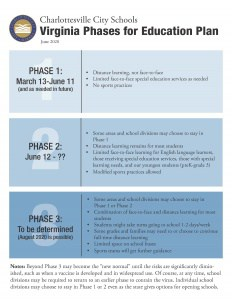 Virginia Phases for Education Plan flyer