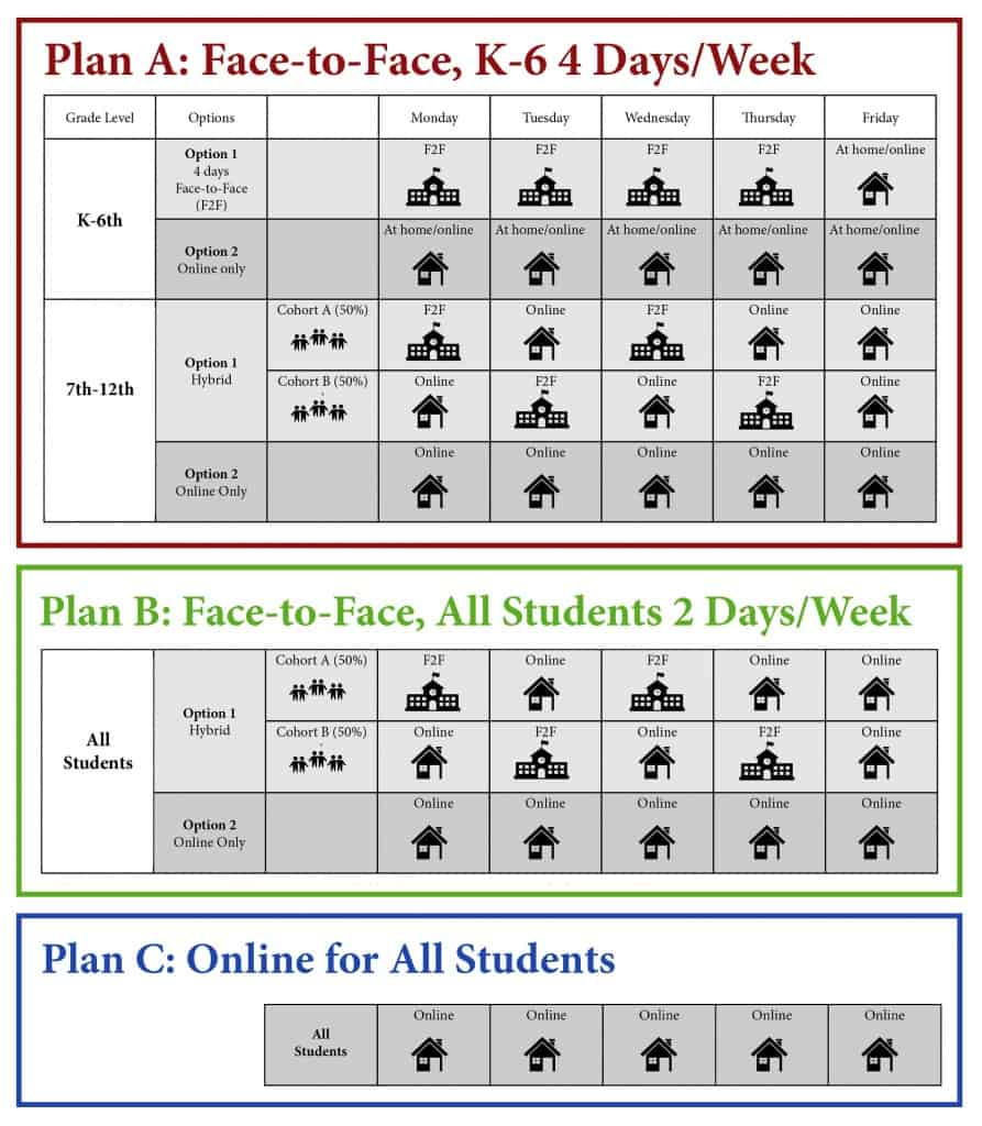 Proposed Fall Learning Plans graphic showing revised plan A, B, and C.